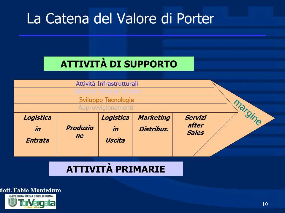 La Catena del Valore di Porter
