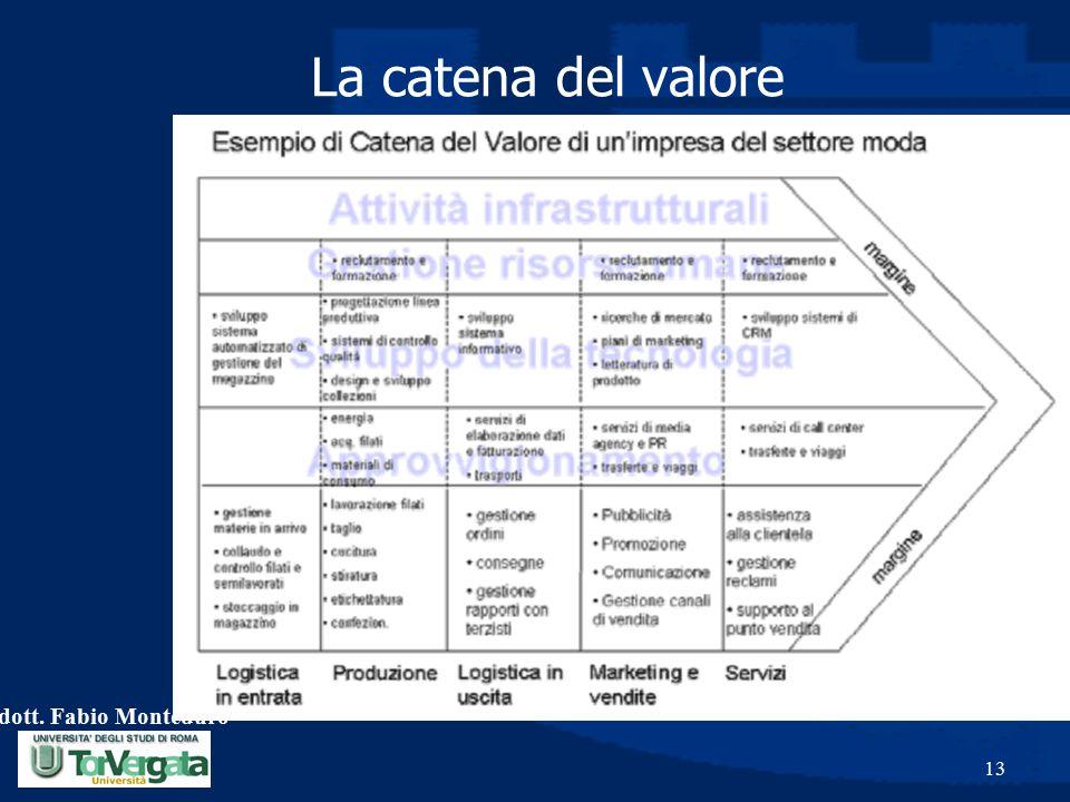 La catena del valore dott. Fabio Monteduro
