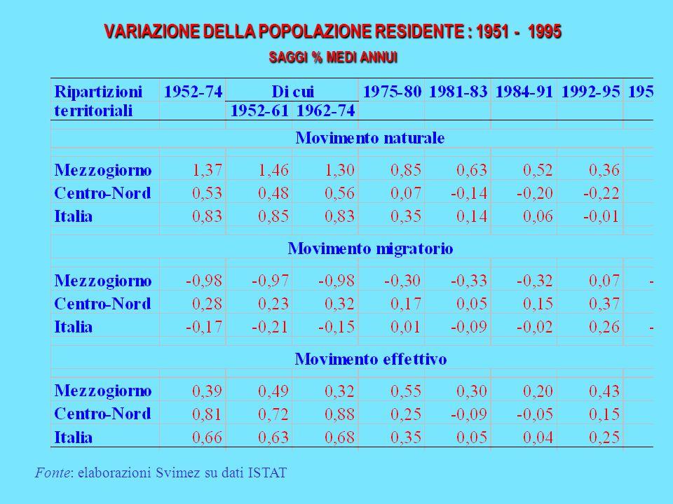 VARIAZIONE DELLA POPOLAZIONE RESIDENTE : 1951 - 1995 SAGGI % MEDI ANNUI