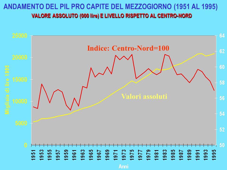 ANDAMENTO DEL PIL PRO CAPITE DEL MEZZOGIORNO (1951 AL 1995) VALORE ASSOLUTO (000 lire) E LIVELLO RISPETTO AL CENTRO-NORD