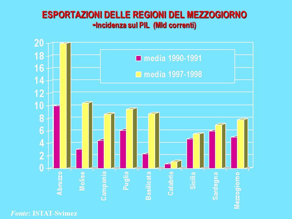 ESPORTAZIONI DELLE REGIONI DEL MEZZOGIORNO -Incidenza sul PIL (Mld correnti)