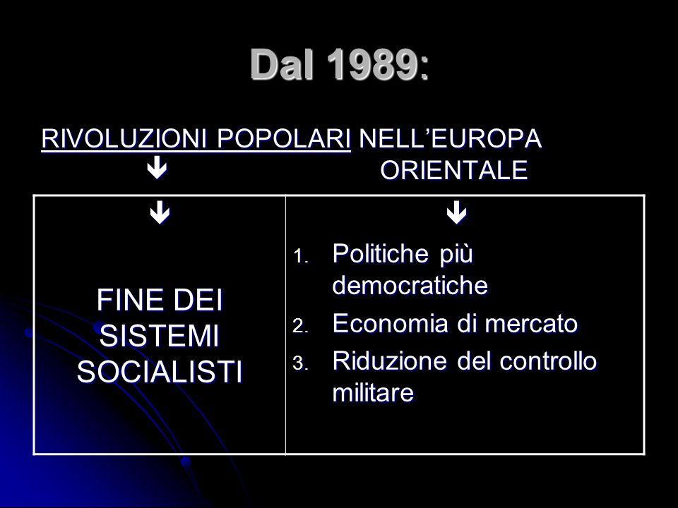 FINE DEI SISTEMI SOCIALISTI