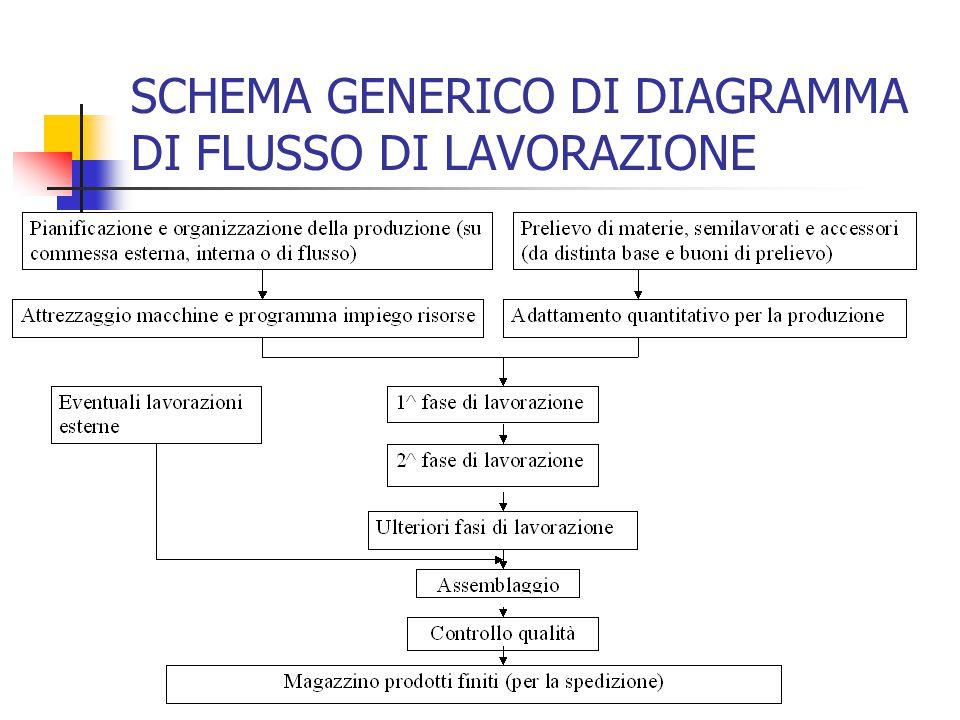 SCHEMA GENERICO DI DIAGRAMMA DI FLUSSO DI LAVORAZIONE