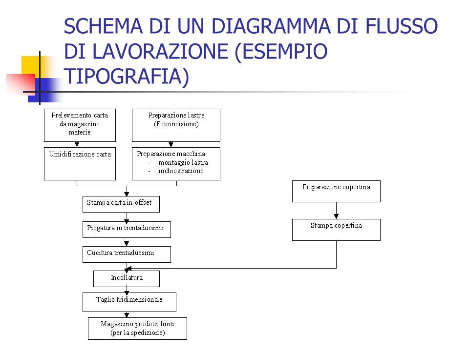 SCHEMA DI UN DIAGRAMMA DI FLUSSO DI LAVORAZIONE (ESEMPIO TIPOGRAFIA)