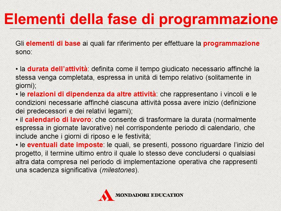 Elementi della fase di programmazione