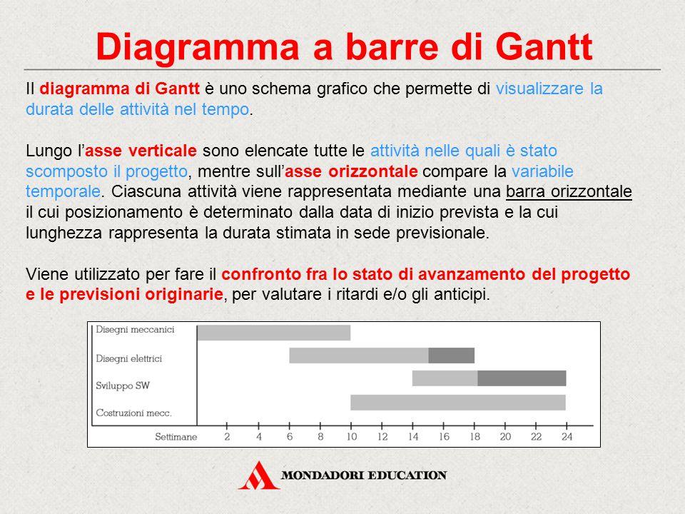 Diagramma a barre di Gantt