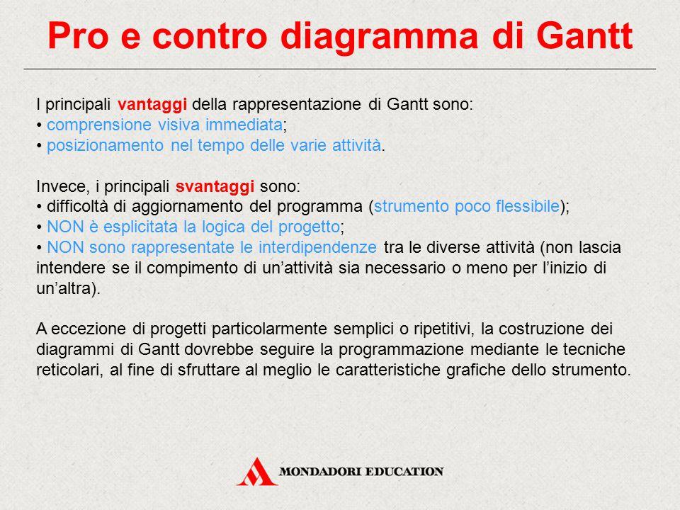 Pro e contro diagramma di Gantt