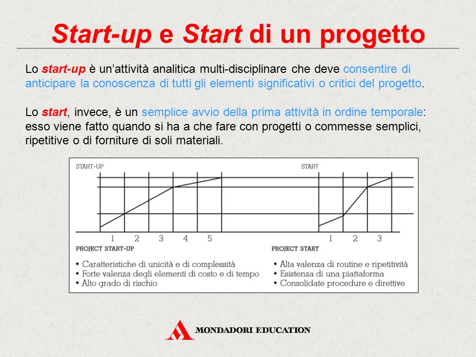 Start-up e Start di un progetto