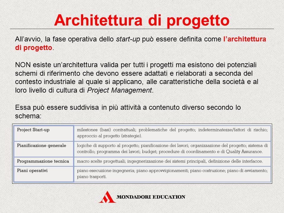 Architettura di progetto