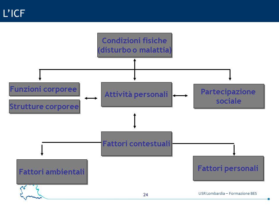 L'ICF Condizioni fisiche (disturbo o malattia) Funzioni corporee