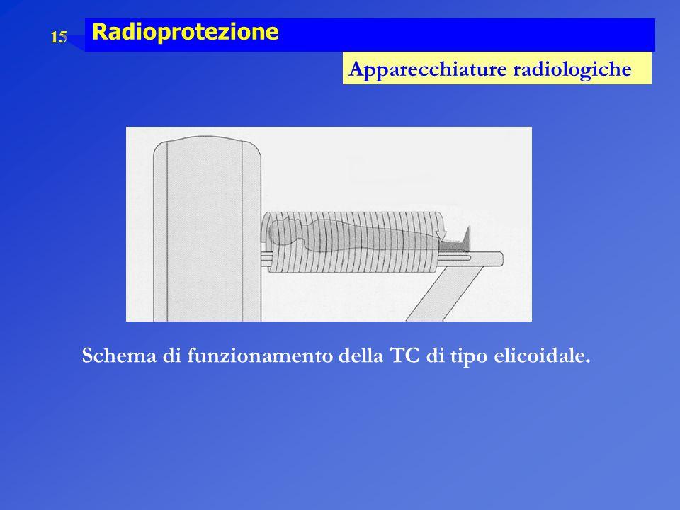 Schema di funzionamento della TC di tipo elicoidale.