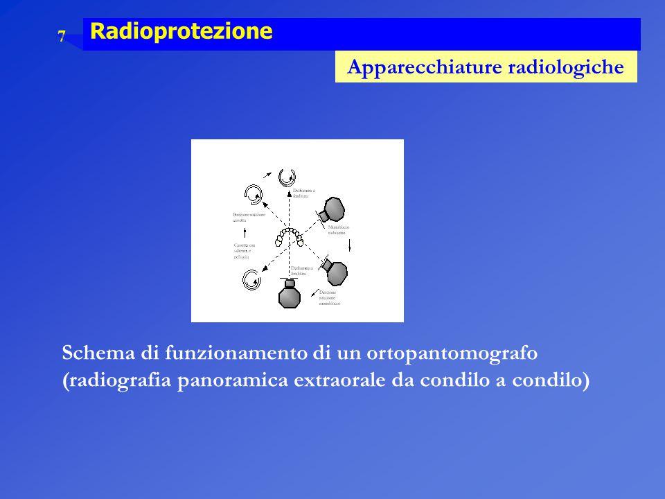 Schema di funzionamento di un ortopantomografo