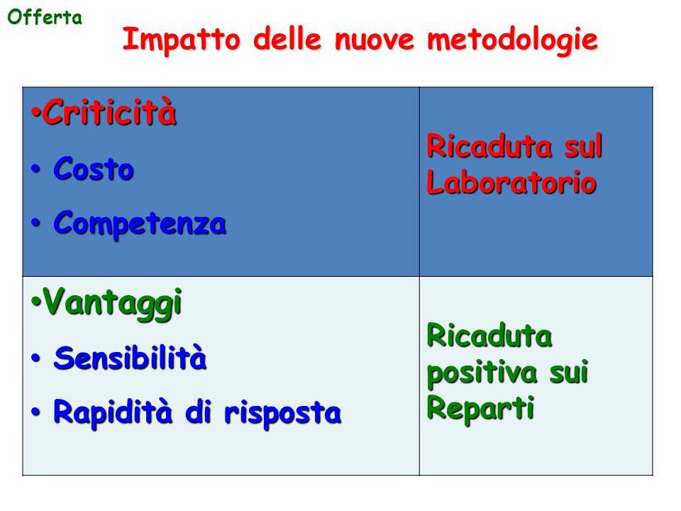 Impatto delle nuove metodologie