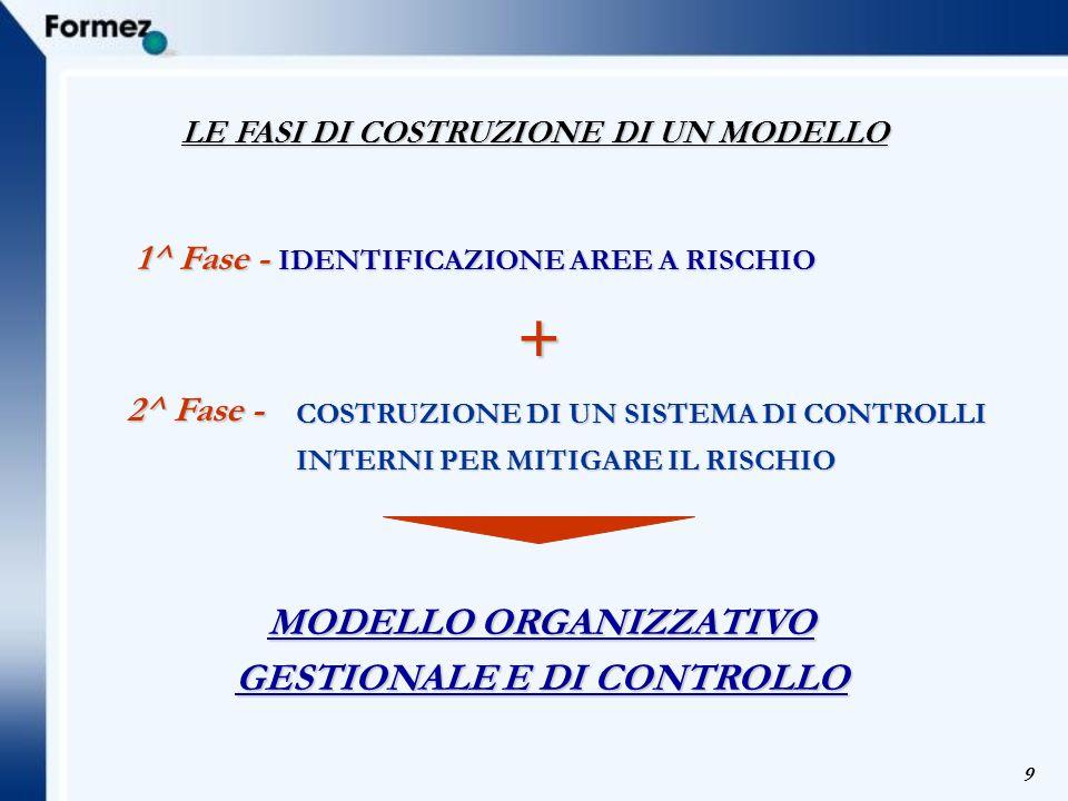 + MODELLO ORGANIZZATIVO GESTIONALE E DI CONTROLLO