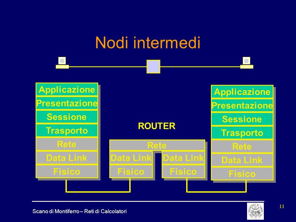 Nodi intermedi Applicazione Presentazione Sessione ROUTER Trasporto