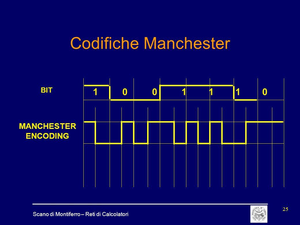 Codifiche Manchester BIT. 1 0 0 1 1 1 0. MANCHESTER.