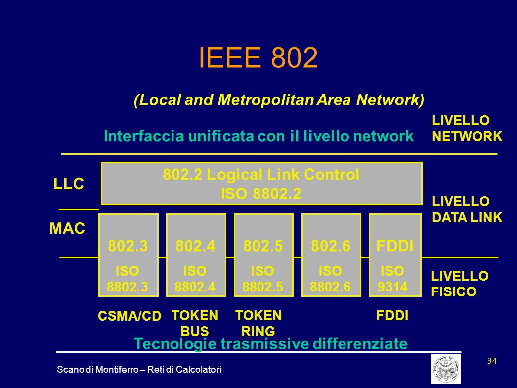 IEEE 802 (Local and Metropolitan Area Network)
