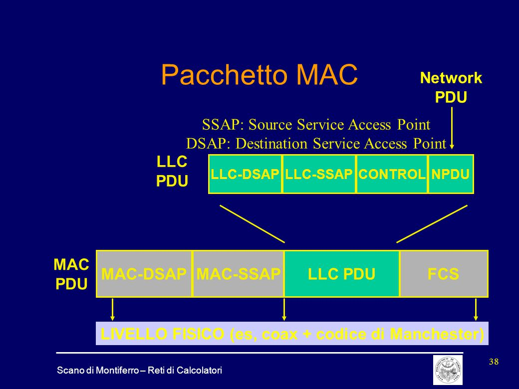 Pacchetto MAC Network PDU SSAP: Source Service Access Point