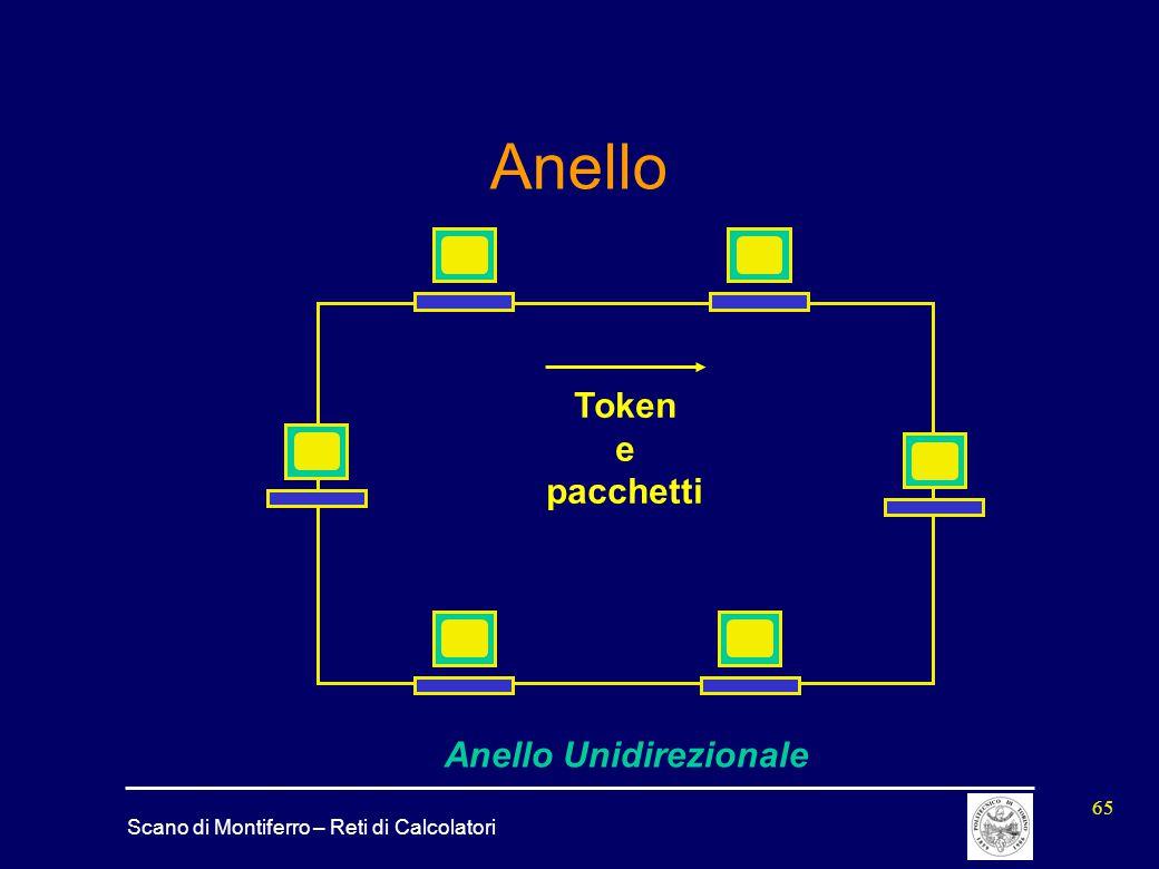 Anello Token e pacchetti Anello Unidirezionale