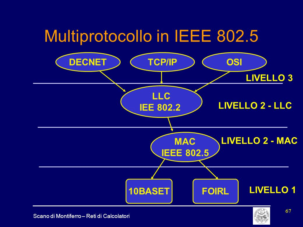 Multiprotocollo in IEEE 802.5