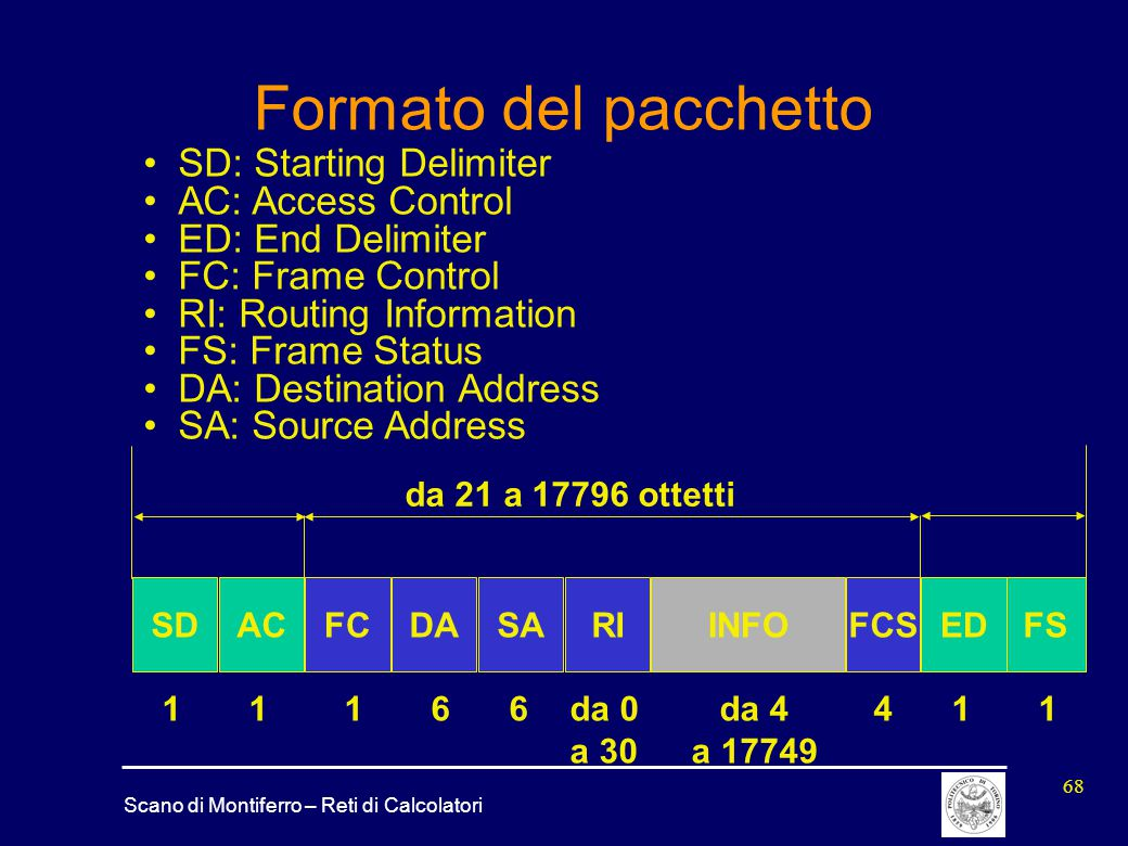 Formato del pacchetto SD: Starting Delimiter AC: Access Control