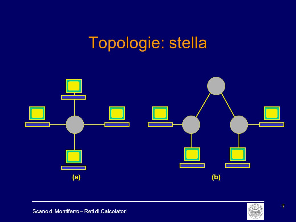Topologie: stella (a) (b)