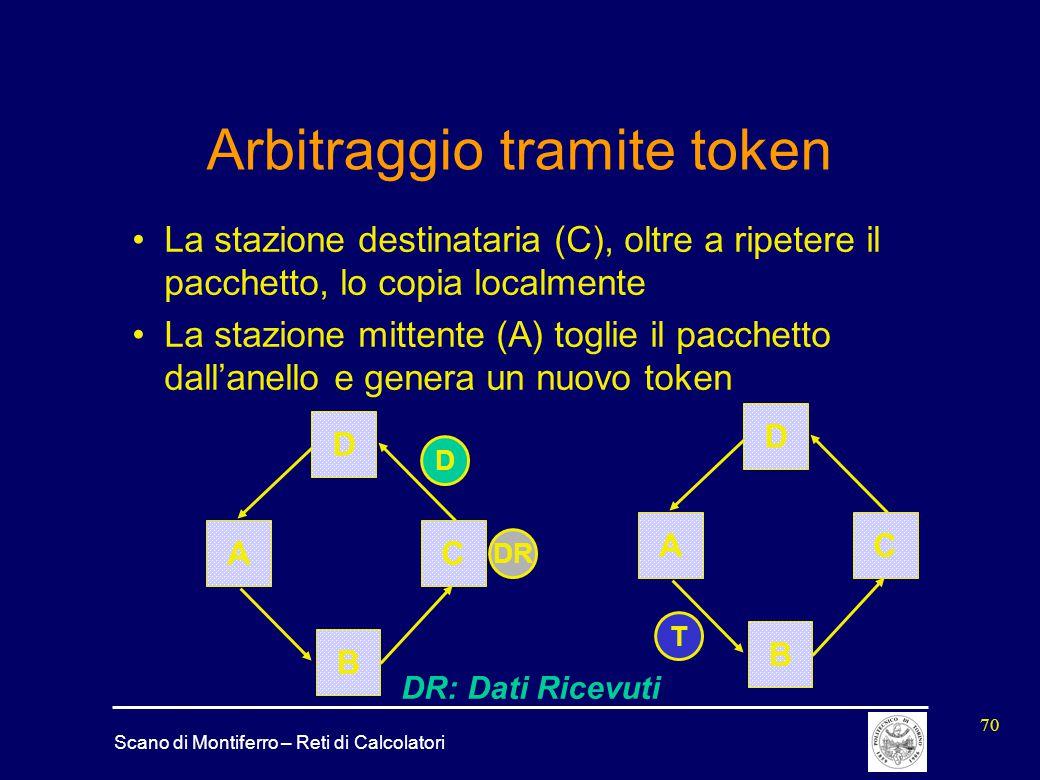 Arbitraggio tramite token