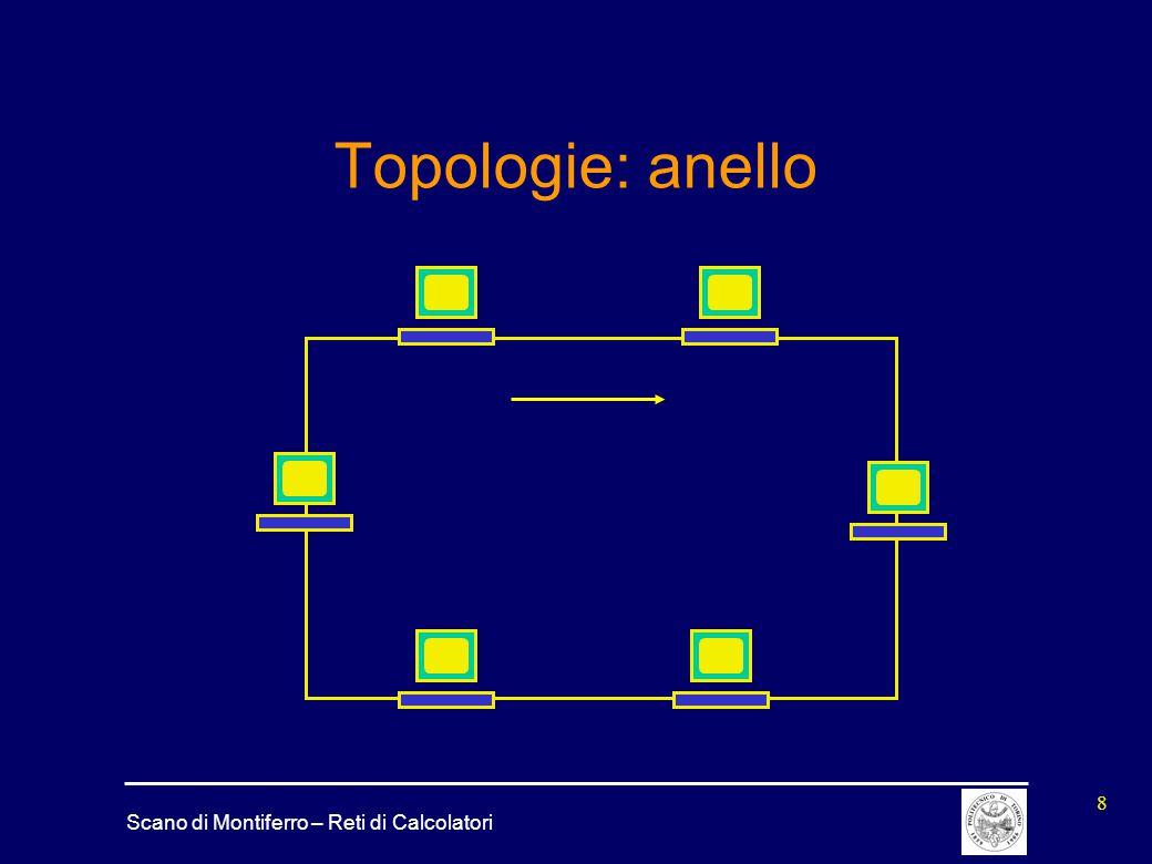 Topologie: anello