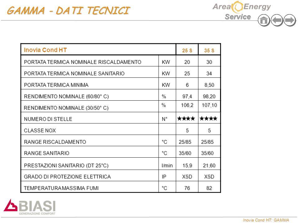 GAMMA - DATI TECNICI Inovia Cond HT 25 S 35 S