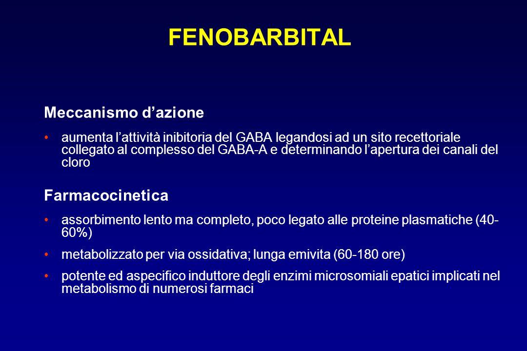 FENOBARBITAL Meccanismo d'azione Farmacocinetica