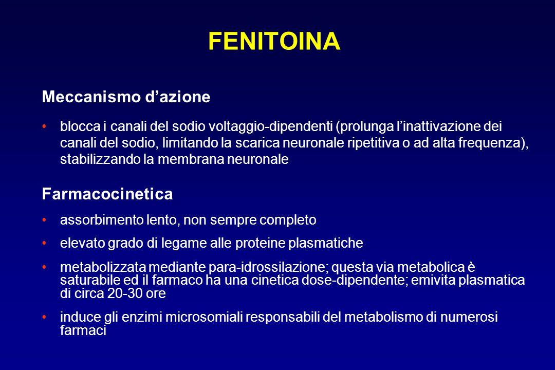 FENITOINA Meccanismo d'azione Farmacocinetica