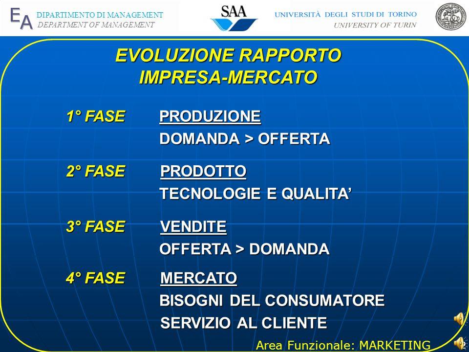 EVOLUZIONE RAPPORTO IMPRESA-MERCATO