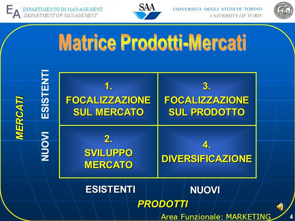 Matrice Prodotti-Mercati