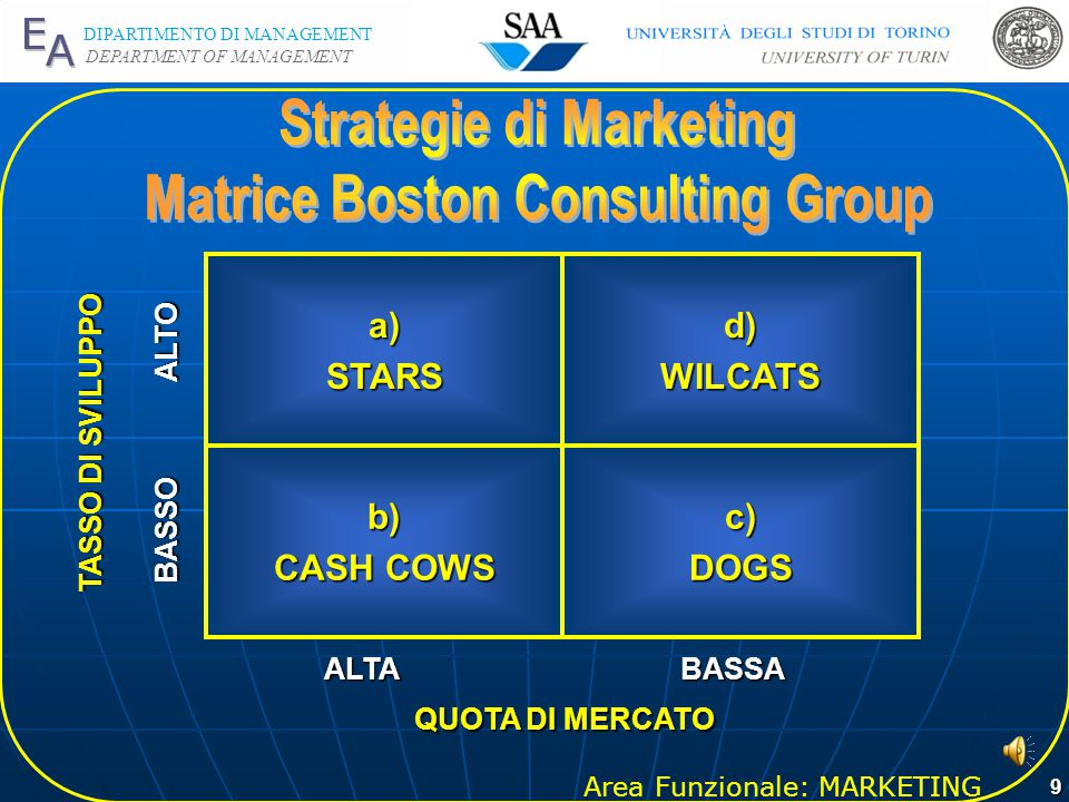 Strategie di Marketing Matrice Boston Consulting Group