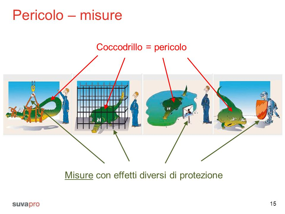 Pericolo – misure Coccodrillo = pericolo
