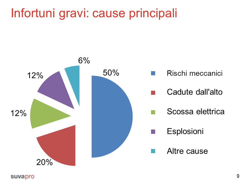 Infortuni gravi: cause principali