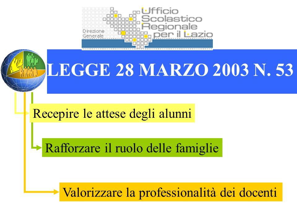 LEGGE 28 MARZO 2003 N. 53 Recepire le attese degli alunni