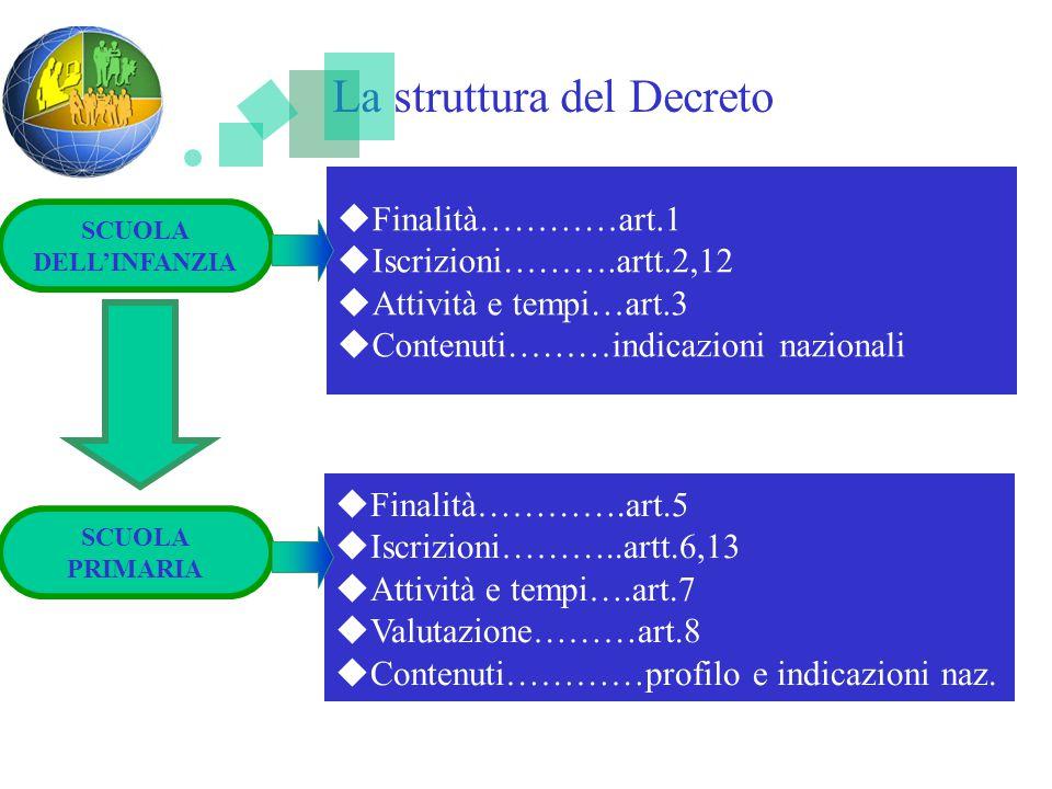 La struttura del Decreto