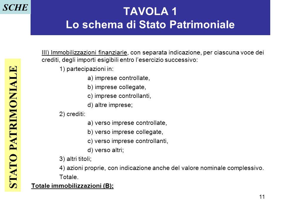 TAVOLA 1 Lo schema di Stato Patrimoniale