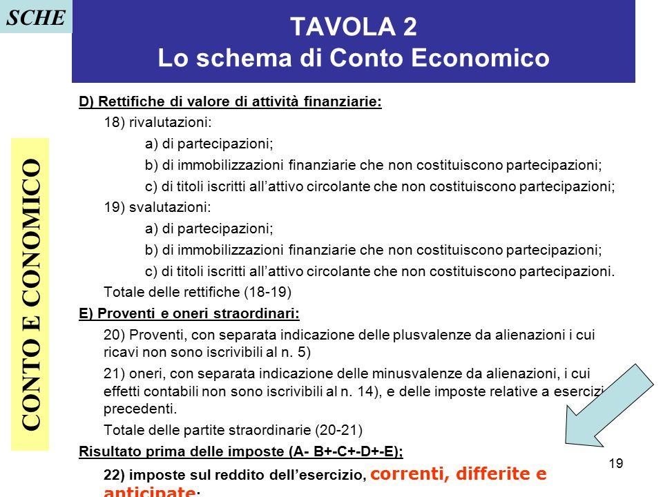TAVOLA 2 Lo schema di Conto Economico