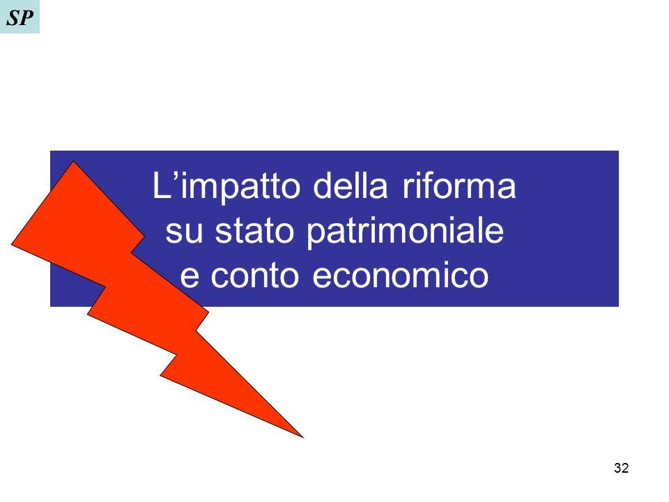 L'impatto della riforma su stato patrimoniale e conto economico