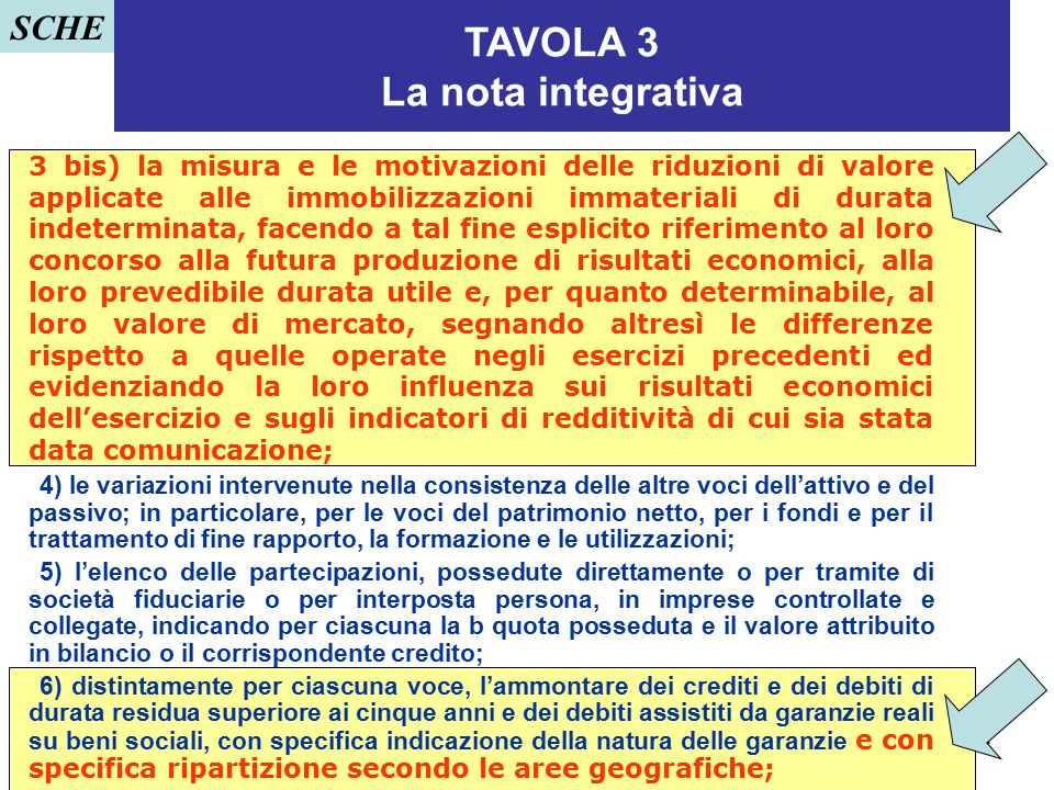 TAVOLA 3 La nota integrativa