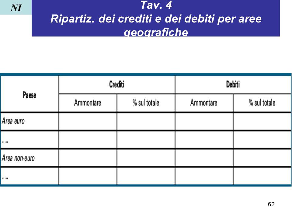 Tav. 4 Ripartiz. dei crediti e dei debiti per aree geografiche