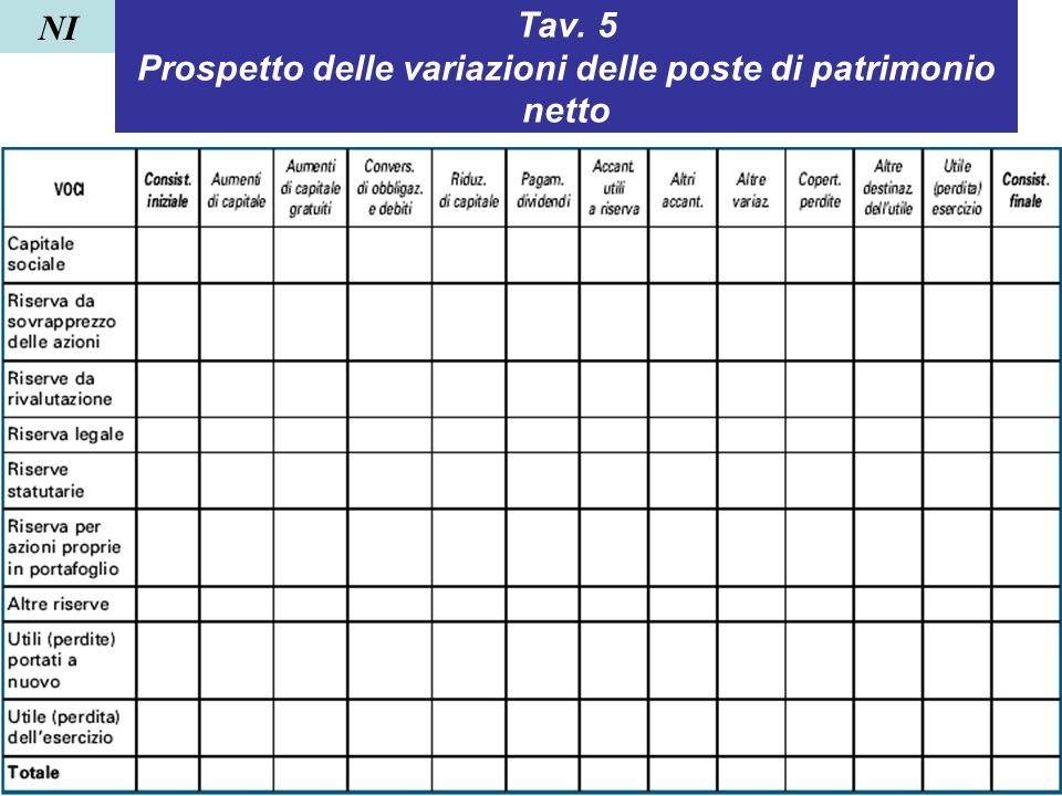Tav. 5 Prospetto delle variazioni delle poste di patrimonio netto