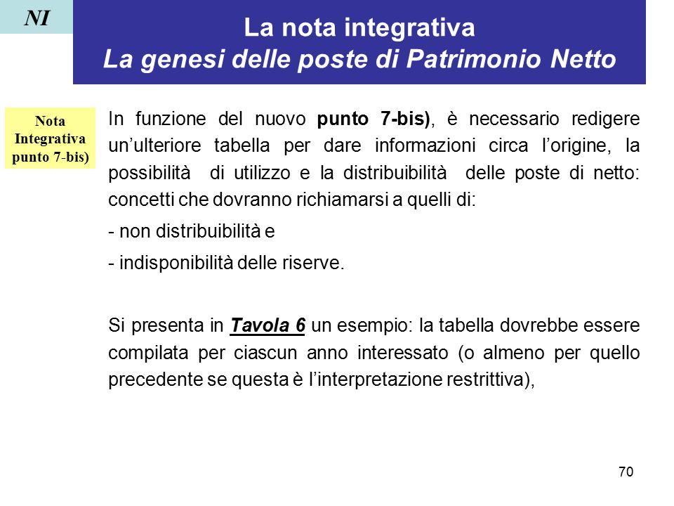 La nota integrativa La genesi delle poste di Patrimonio Netto