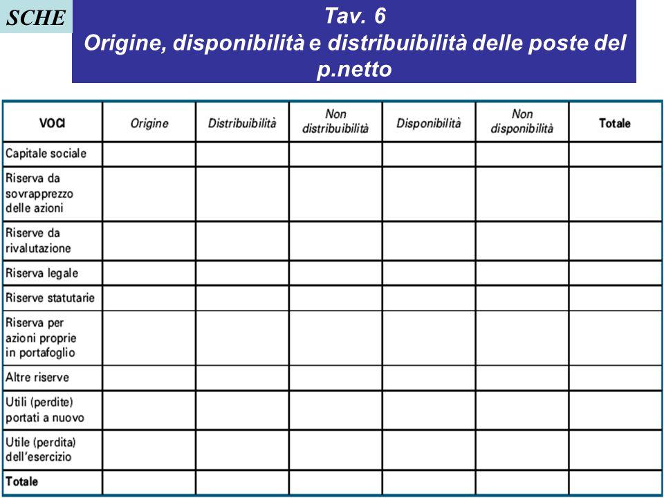 Tav. 6 Origine, disponibilità e distribuibilità delle poste del p