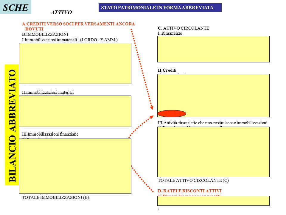 SCHE BILANCIO ABBREVIATO ATTIVO STATO PATRIMONIALE IN FORMA ABBREVIATA