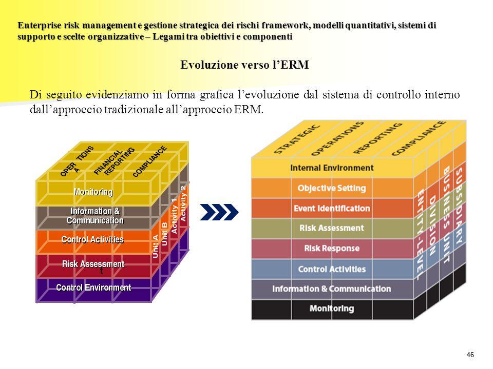 Evoluzione verso l'ERM
