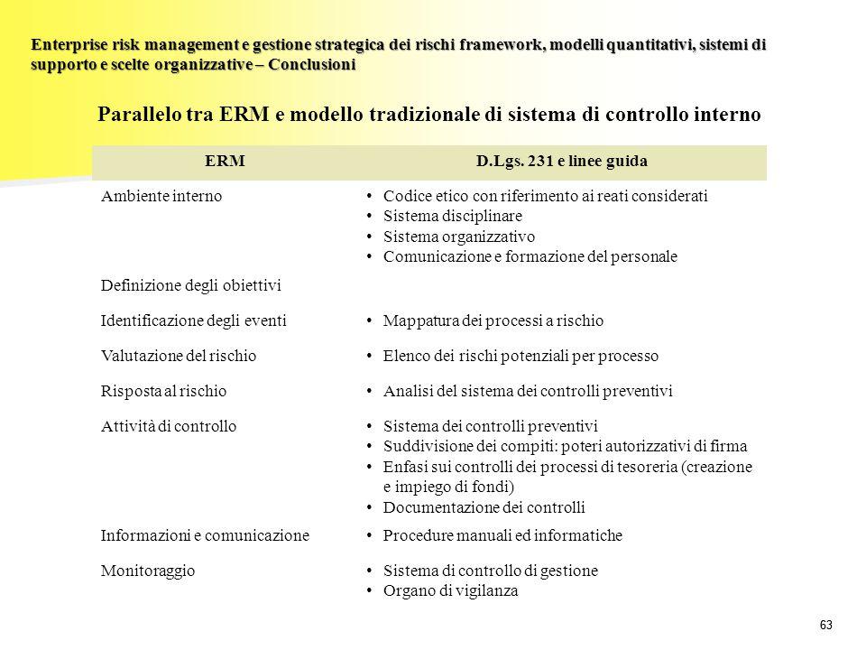 Enterprise risk management e gestione strategica dei rischi framework, modelli quantitativi, sistemi di supporto e scelte organizzative – Conclusioni