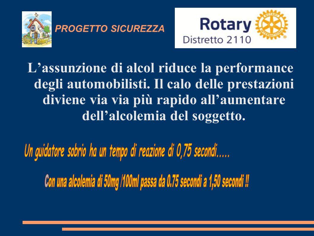 Un guidatore sobrio ha un tempo di reazione di 0,75 secondi.....